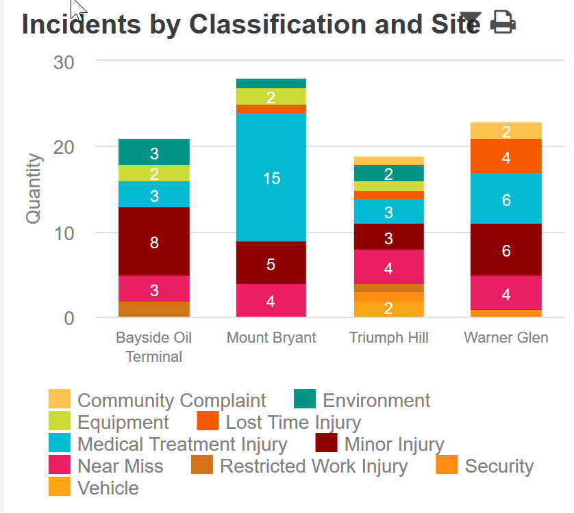 Incidents by Class