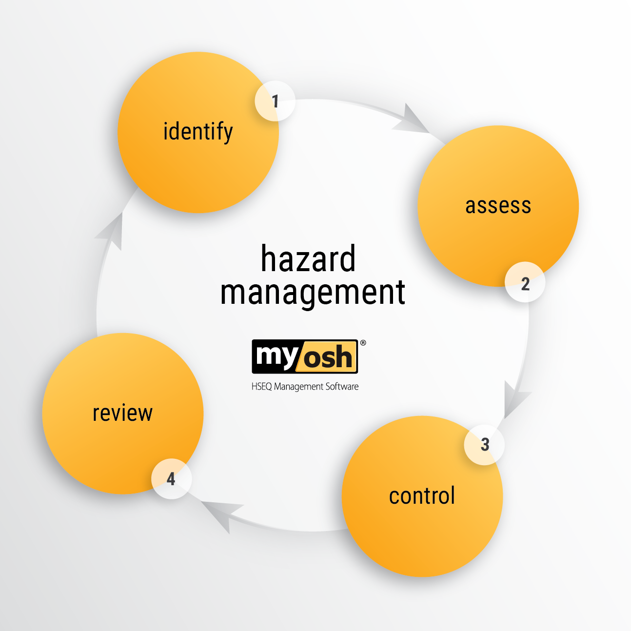 How to Spot and Control a Hazard