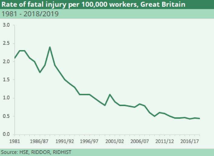HSE-injury-statistics-UK